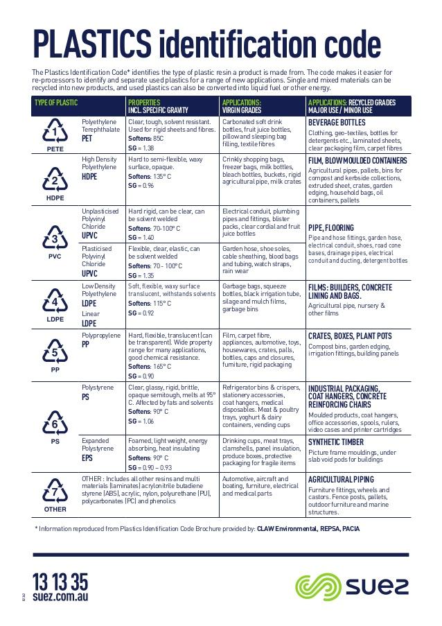 Maksud Kod Nombor Pada Setiap Barang Plastik, Yang Mana Bahaya? 2